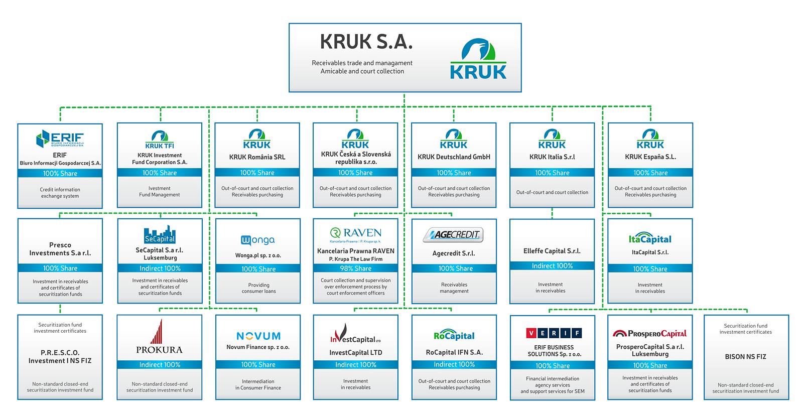 KRUK Group Structure